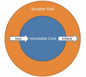 Functional Programming State Change